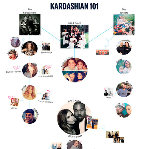 Pics For > Kardashian Jenner Family Tree 2013 First Night Tips In Hindi